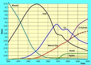 эволюция углеводородов, пик нефтедобычи пройден