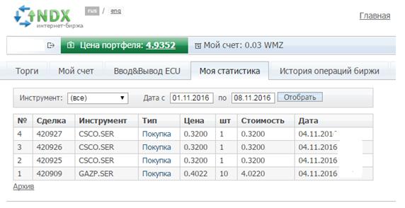 Покупка акций на интернет-бирже INDX.RU